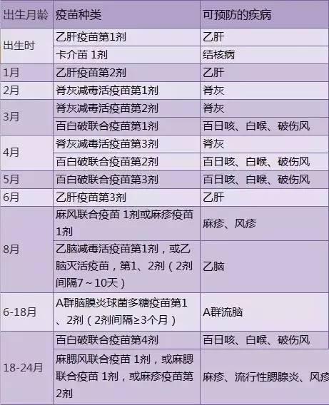 疫苗(一类和二类)接种时间表
